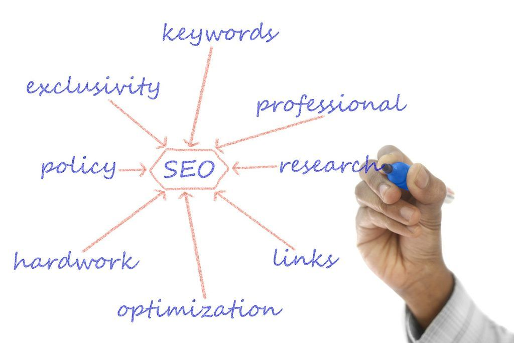 dynamic web page SEO oriented